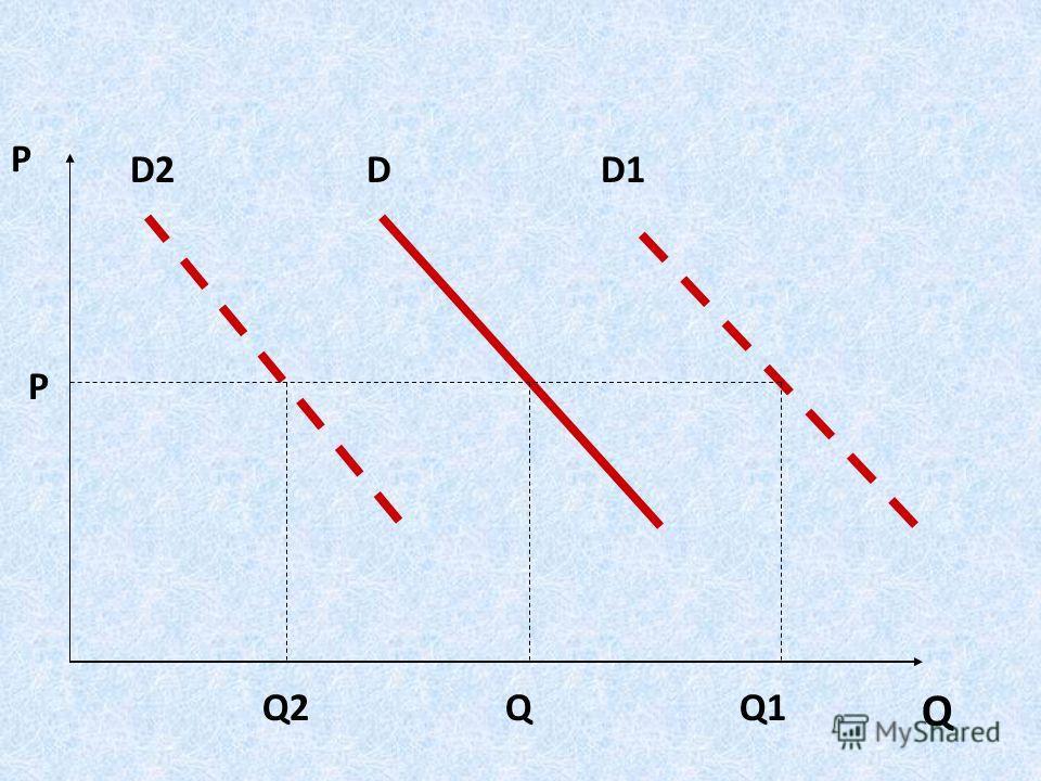 Неценовые факторы изменения спроса: климатические или сезонные изменения; изменения доходов (рост доходов ведет к росту спроса не на все товары); изменения в стиле, вкусе, привычках (под воздействием рекламы, моды, времени года и т.д.); перспективные