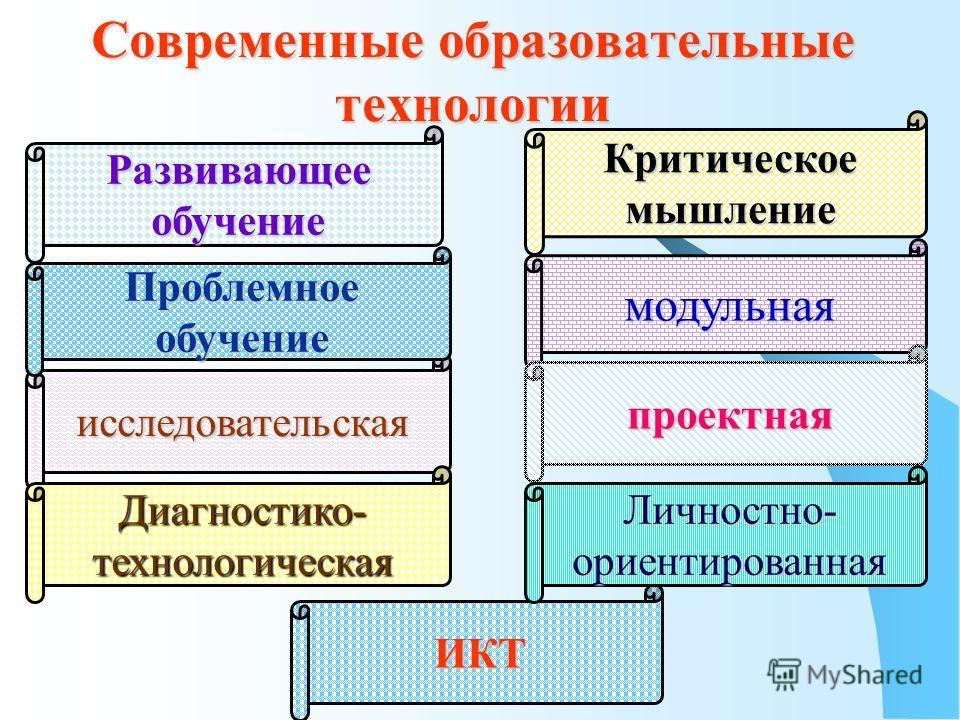 Современные образовательные технологии модульная Критическое мышление ИКТ исследовательская проектная Проблемное обучение Диагностико- технологическая Развивающее обучение Личностно- ориентированная