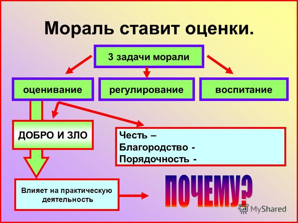 Мораль ставит оценки. 3 задачи морали воспитаниерегулированиеоценивание ДОБРО И ЗЛО Честь – Благородство - Порядочность - Влияет на практическую деятельность