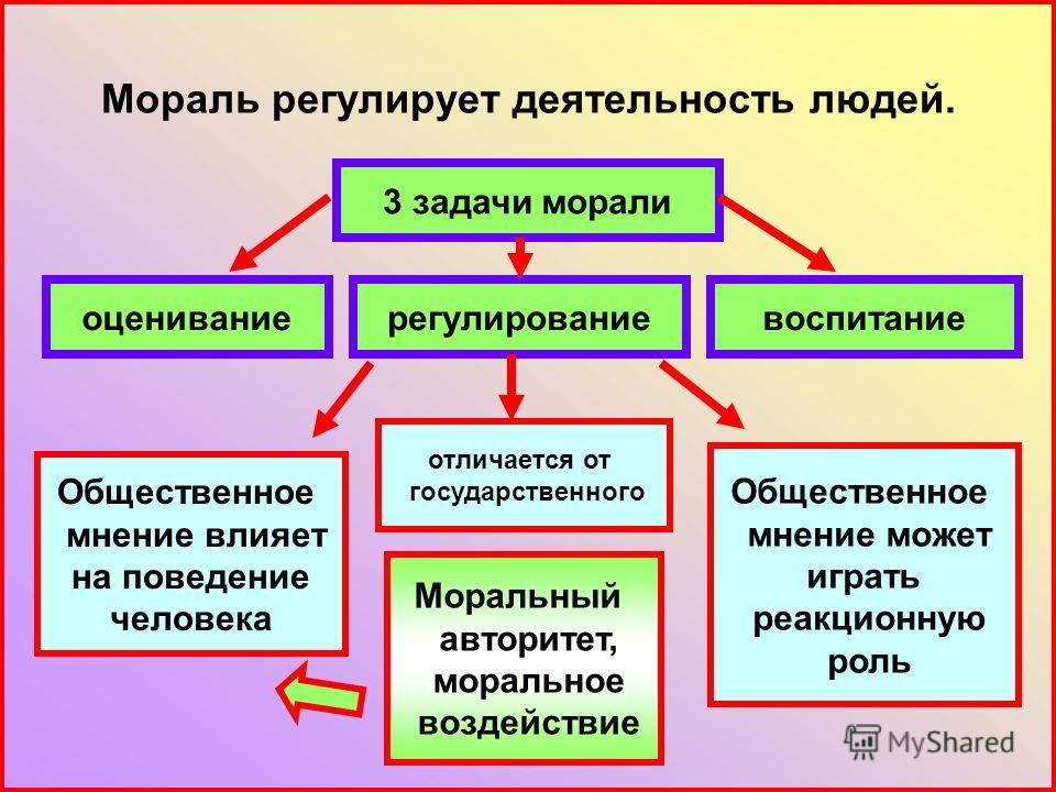 Мораль регулирует деятельность людей. 3 задачи морали воспитаниерегулированиеоценивание Моральный авторитет, моральное воздействие Общественное мнение влияет на поведение человека отличается от государственного Общественное мнение может играть реакци