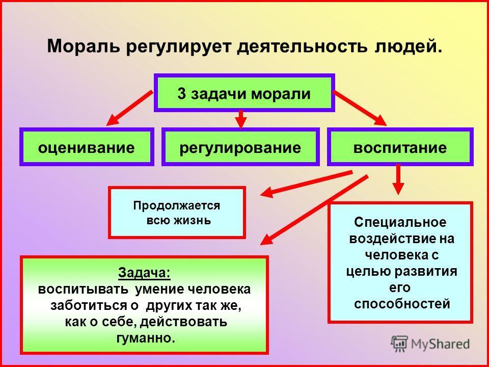 Мораль регулирует деятельность людей. 3 задачи морали воспитаниерегулированиеоценивание Задача: воспитывать умение человека заботиться о других так же, как о себе, действовать гуманно. Продолжается всю жизнь Специальное воздействие на человека с цель