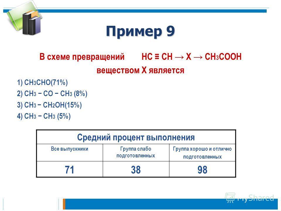 Пример 9 В схеме превращений HC CH X CH 3 COOH веществом Х является 1) CH 3 CHO(71%) 2) CH 3 CO CH 3 (8%) 3) CH 3 CH 2 OH(15%) 4) CH 3 CH 3 (5%) Средний процент выполнения Все выпускникиГруппа слабо подготовленных Группа хорошо и отлично подготовленн