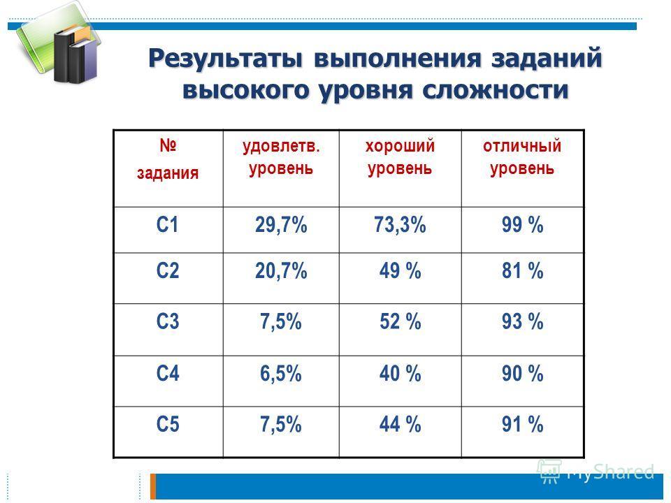 Результаты выполнения заданий высокого уровня сложности задания удовлетв. уровень хороший уровень отличный уровень С129,7%73,3%99 % С220,7%49 %81 % С37,5%52 %93 % С46,5%40 %90 % С57,5%44 %91 %