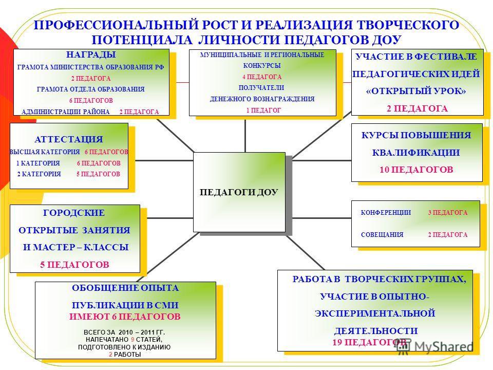 ПРОФЕССИОНАЛЬНЫЙ РОСТ И РЕАЛИЗАЦИЯ ТВОРЧЕСКОГО ПОТЕНЦИАЛА ЛИЧНОСТИ ПЕДАГОГОВ ДОУ АТТЕСТАЦИЯ ВЫСШАЯ КАТЕГОРИЯ 6 ПЕДАГОГОВ 1 КАТЕГОРИЯ 6 ПЕДАГОГОВ 2 КАТЕГОРИЯ 5 ПЕДАГОГОВ АТТЕСТАЦИЯ ВЫСШАЯ КАТЕГОРИЯ 6 ПЕДАГОГОВ 1 КАТЕГОРИЯ 6 ПЕДАГОГОВ 2 КАТЕГОРИЯ 5 ПЕД
