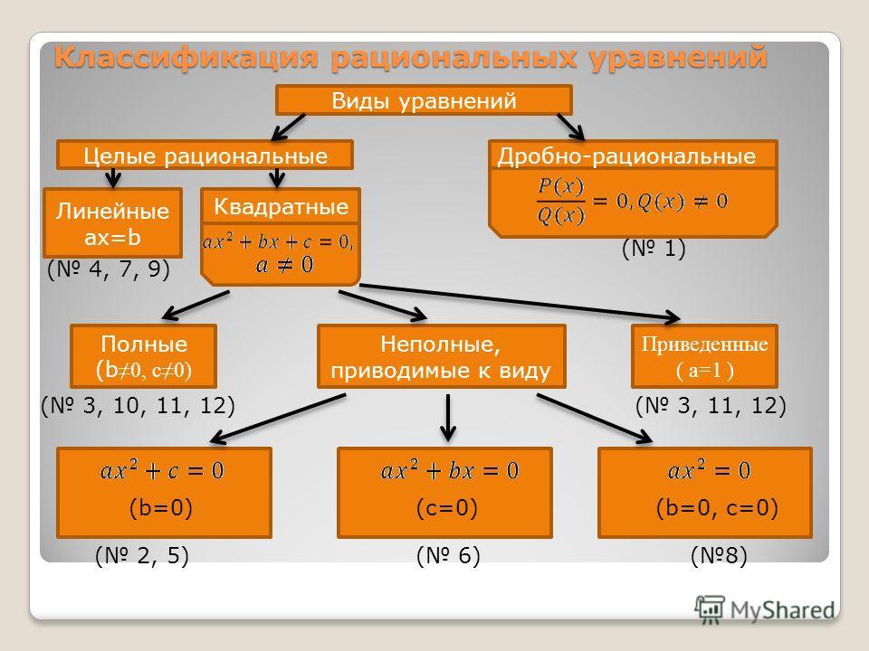 Классификация рациональных уравнений Виды уравнений Целые рациональныеДробно-рациональные Линейные ax=b Квадратные ( 4, 7, 9) ( 1) Полные (b0, c0) ( 3, 10, 11, 12) Неполные, приводимые к виду Приведенные ( a=1 ) ( 3, 11, 12) (b=0)(c=0)(b=0, c=0) ( 2,