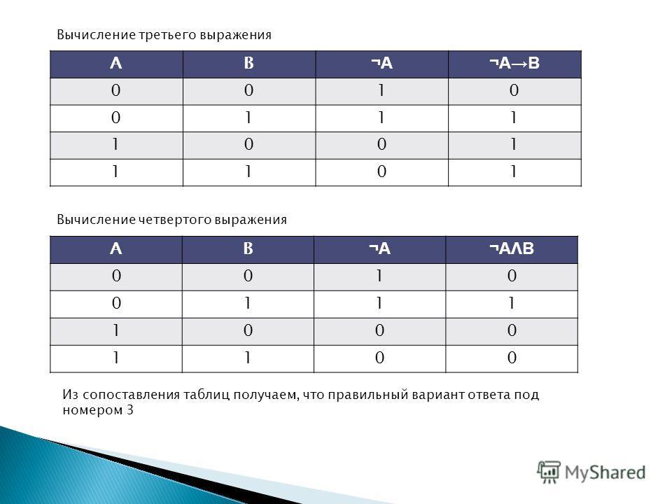 Вычисление третьего выражения AB ¬A¬A¬AB 0010 0111 1001 1101 Вычисление четвертого выражения AB ¬A¬A¬AΛB¬AΛB 0010 0111 1000 1100 Из сопоставления таблиц получаем, что правильный вариант ответа под номером 3