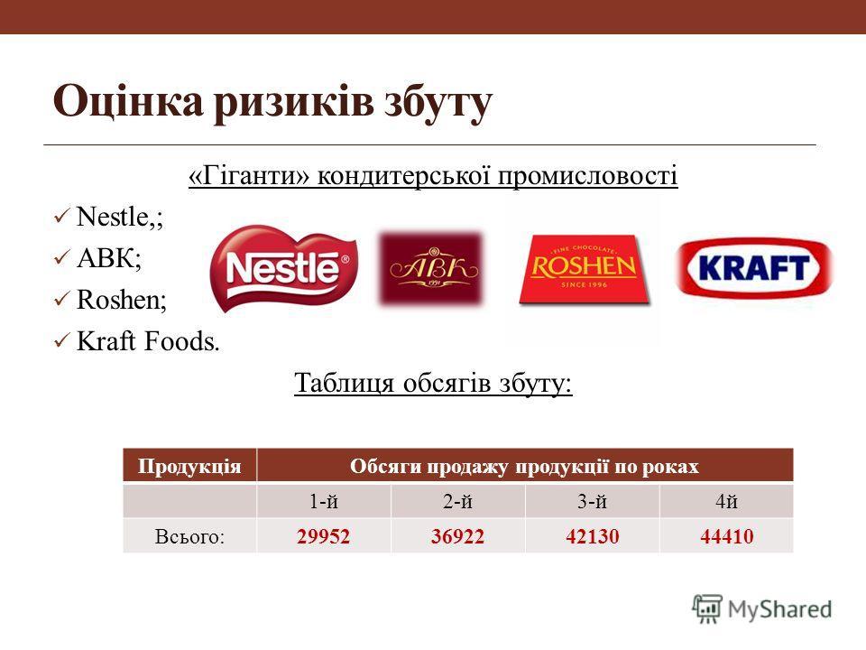 Оцінка ризиків збуту «Гіганти» кондитерської промисловості Nestle,; АВК; Roshen; Kraft Foods. Таблиця обсягів збуту: ПродукціяОбсяги продажу продукції по роках 1-й2-й3-й4й Всього:29952369224213044410