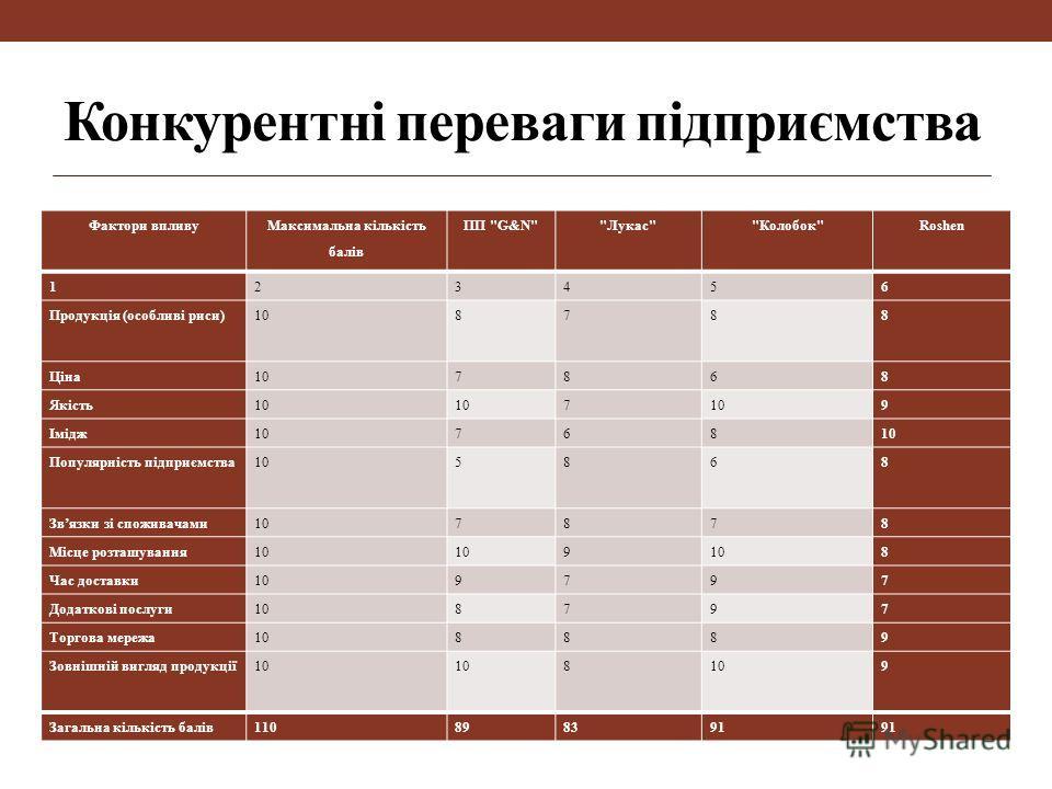 Конкурентні переваги підприємства Фактори впливу Максимальна кількість балів ПП