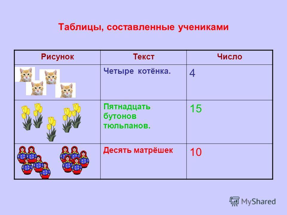 Таблицы, составленные учениками РисунокТекстЧисло Четыре котёнка. 4 Пятнадцать бутонов тюльпанов. 15 Десять матрёшек 10