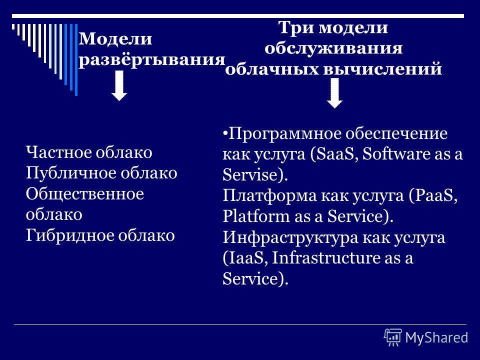 Модели развёртывания Три модели обслуживания облачных вычислений Частное облако Публичное облако Общественное облако Гибридное облако Программное обеспечение как услуга (SaaS, Software as a Servise). Платформа как услуга (PaaS, Platform as a Service)