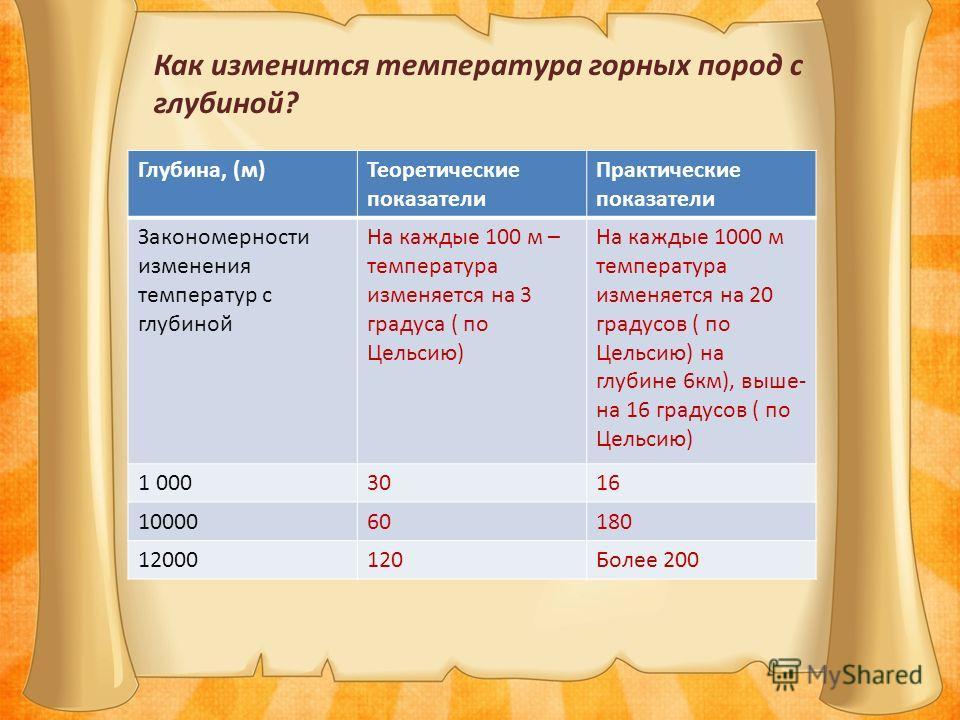 Глубина, (м)Теоретические показатели Практические показатели Закономерности изменения температур с глубиной На каждые 100 м – температура изменяется на 3 градуса ( по Цельсию) На каждые 1000 м температура изменяется на 20 градусов ( по Цельсию) на гл
