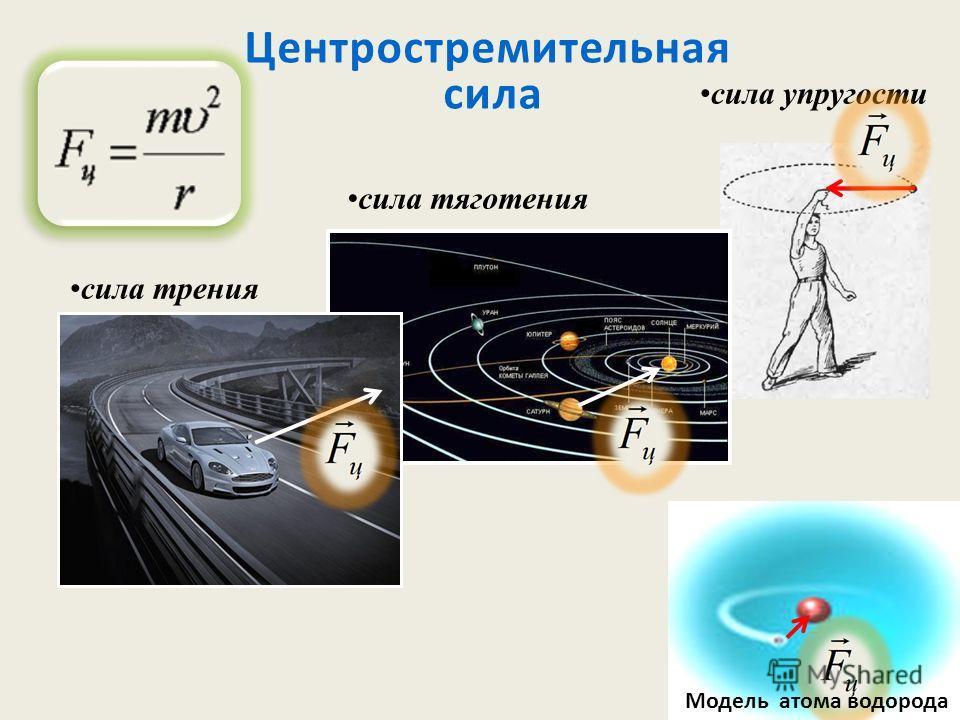 Центростремительная сила сила упругости сила трения сила тяготения Модель атома водорода