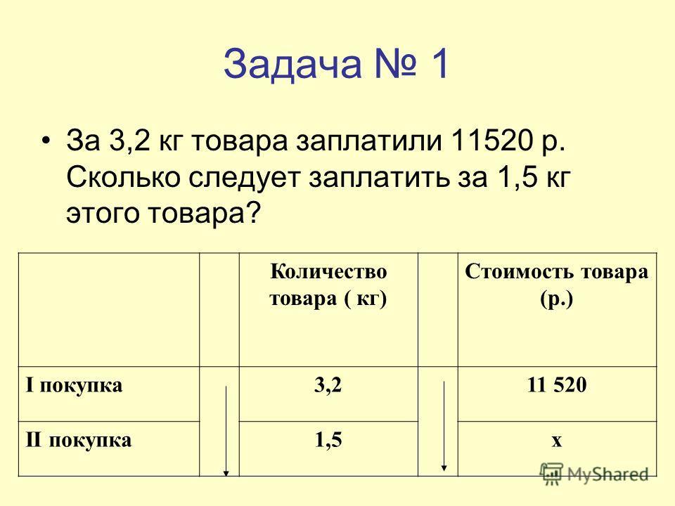 Задача 1 За 3,2 кг товара заплатили 11520 р. Сколько следует заплатить за 1,5 кг этого товара? Количество товара ( кг) Стоимость товара (р.) I покупка3,211 520 II покупка1,5х