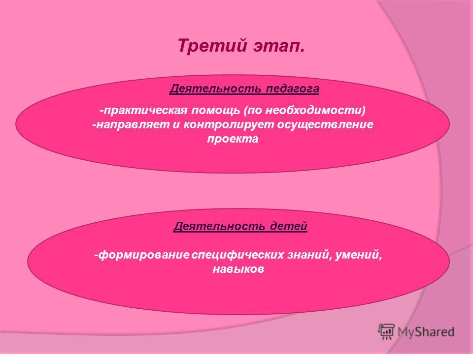 Третий этап. -практическая помощь (по необходимости) -направляет и контролирует осуществление проекта -формирование специфических знаний, умений, навыков Деятельность педагога Деятельность детей