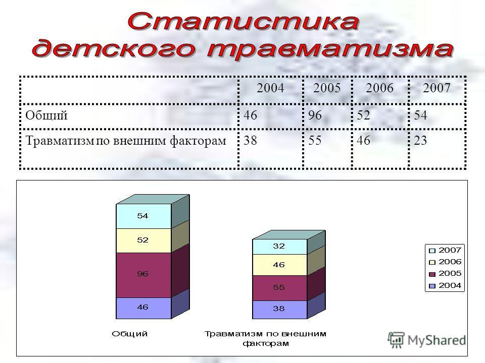 2004200520062007 Общий46965254 Травматизм по внешним факторам38554623