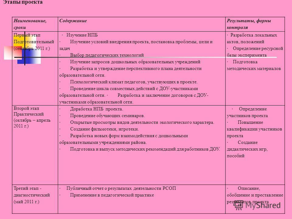 Наименование, сроки Содержание Результаты, формы контроля Первый этап Подготовительный (сентябрь 2011 г.) · Изучение НПБ · Изучение условий внедрения проекта, постановка проблемы, цели и задач · Выбор педагогических технологий · Изучение запросов дош