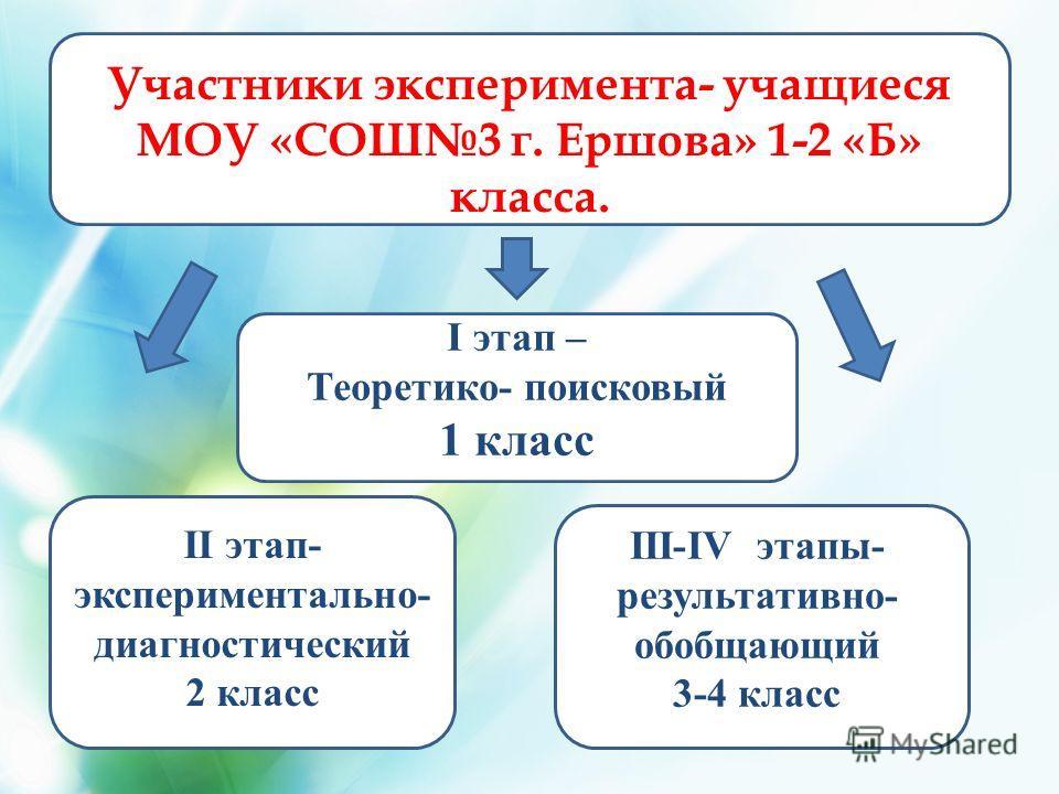 Участники эксперимента- учащиеся МОУ «СОШ3 г. Ершова» 1-2 «Б» класса. I этап – Теоретико- поисковый 1 класс II этап- экспериментально- диагностический 2 класс III-IV этапы- результативно- обобщающий 3-4 класс