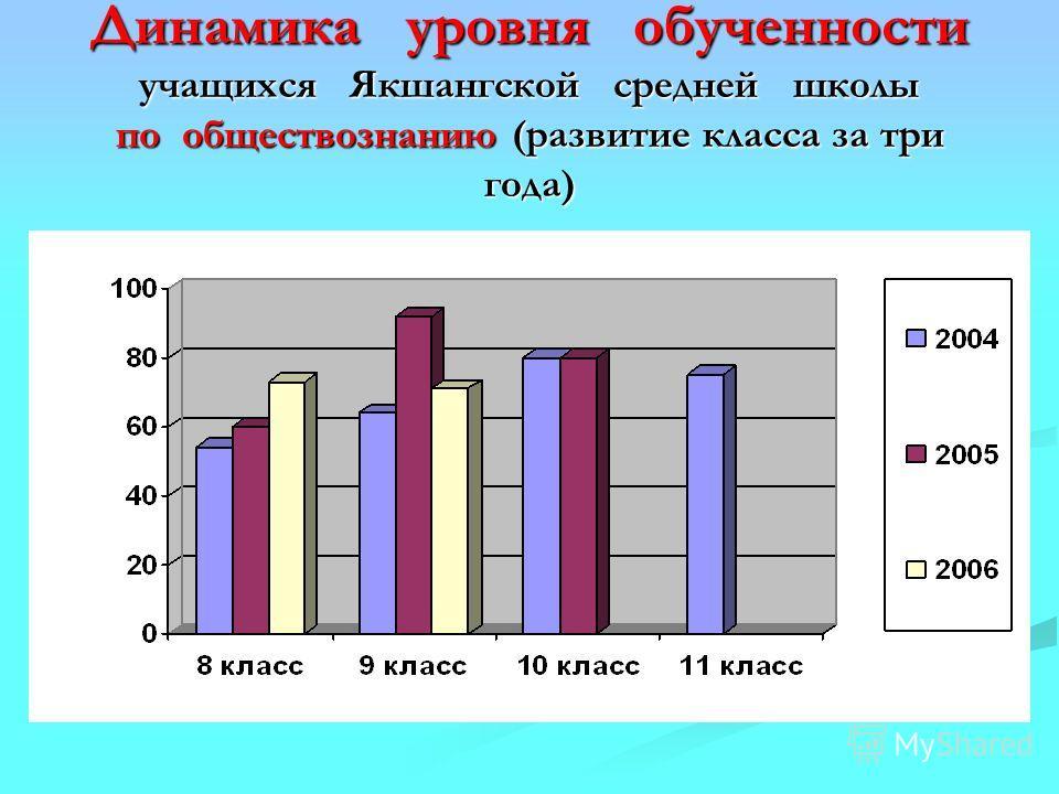 Динамика уровня обученности учащихся Якшангской средней школы по обществознанию (развитие класса за три года)