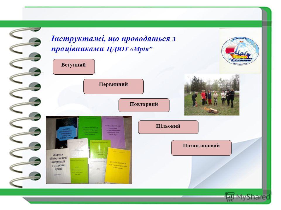 Вступний Повторний Первинний Цільовий Позаплановий Інструктажі, що проводяться з працівниками ЦДЮТ «Мрія