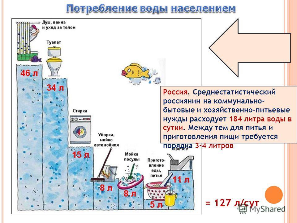 = 127 л/сут Россия. Среднестатистический россиянин на коммунально- бытовые и хозяйственно-питьевые нужды расходует 184 литра воды в сутки. Между тем для питья и приготовления пищи требуется порядка 3-4 литров