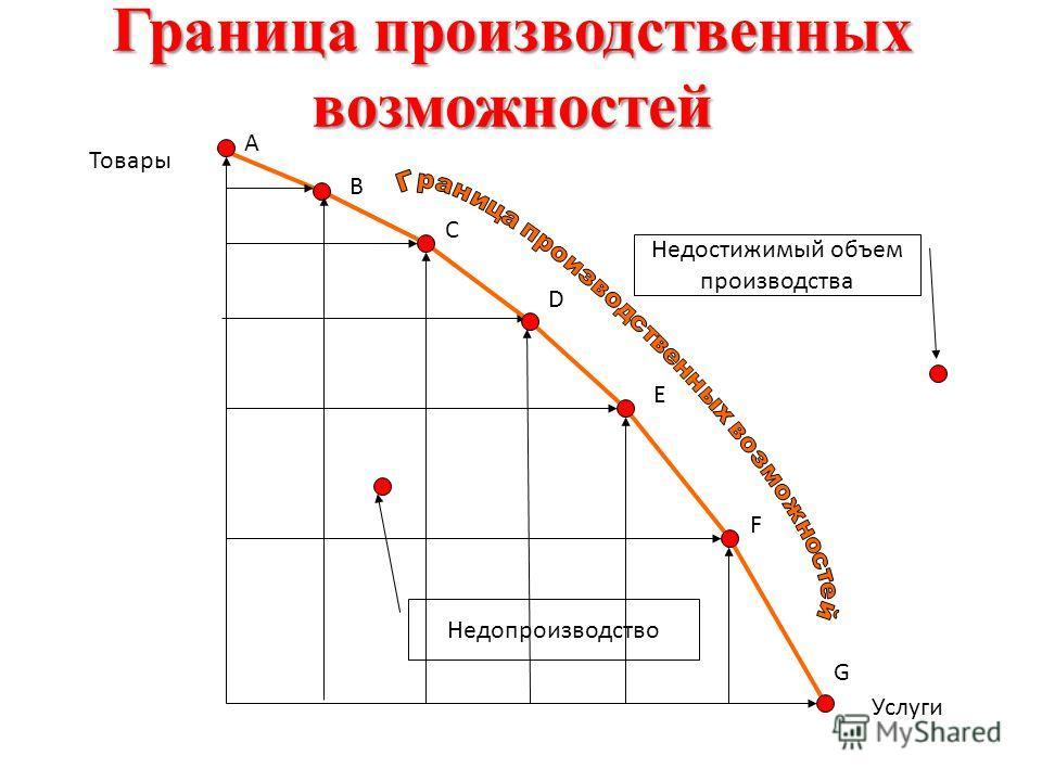 КПВ КПВ – это экономическая модель, для работы с которой должны выполняться следующие условия: функционирует -Экономика функционирует в условиях полного использования ресурсов; -Имеющиеся факторы производства постоянны по количеству, по качеству, т.