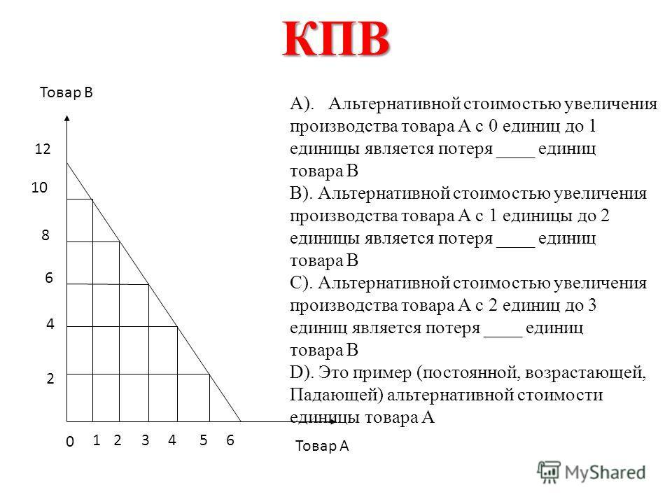 Граница производственных возможностей Товары Услуги A B C D E F G Недопроизводство Недостижимый объем производства