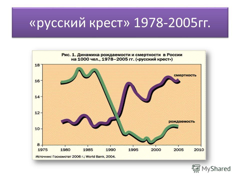 «русский крест» 1978-2005гг.