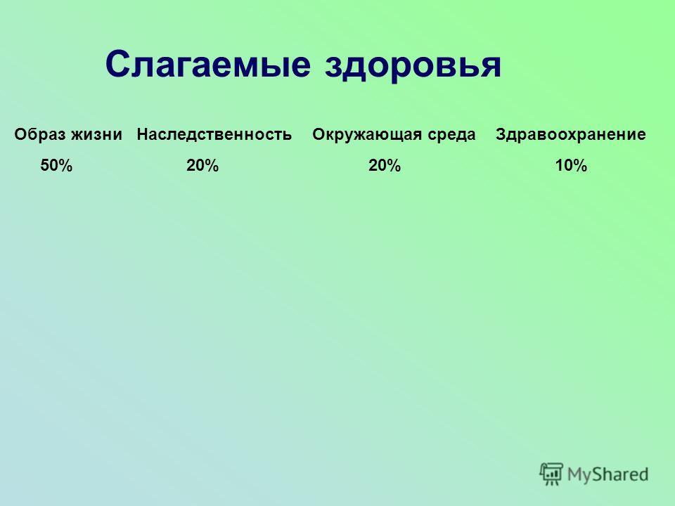 Слагаемые здоровья Образ жизни Наследственность Окружающая среда Здравоохранение 50% 20% 20% 10%