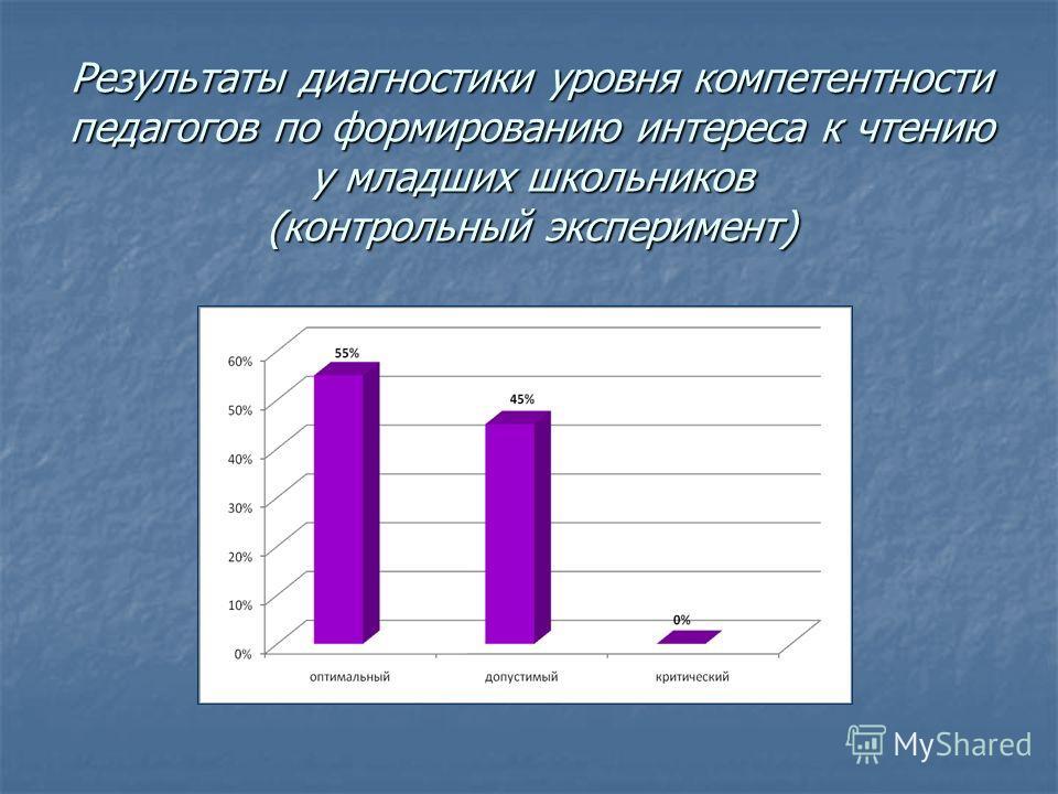 Результаты диагностики уровня компетентности педагогов по формированию интереса к чтению у младших школьников (контрольный эксперимент)