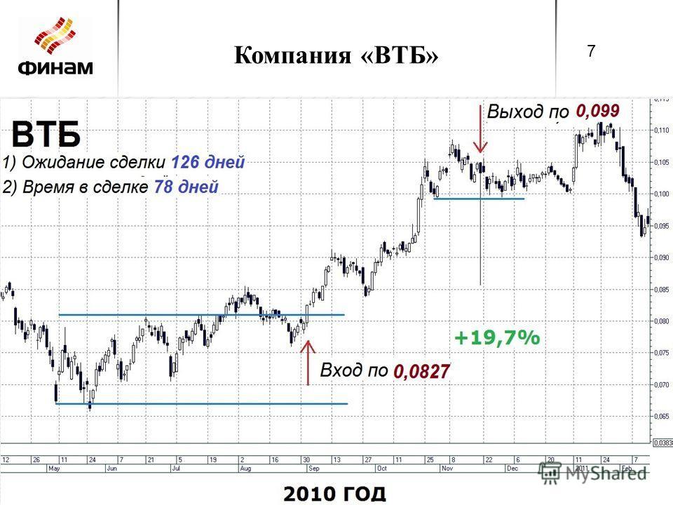 Компания «ВТБ» 7 7