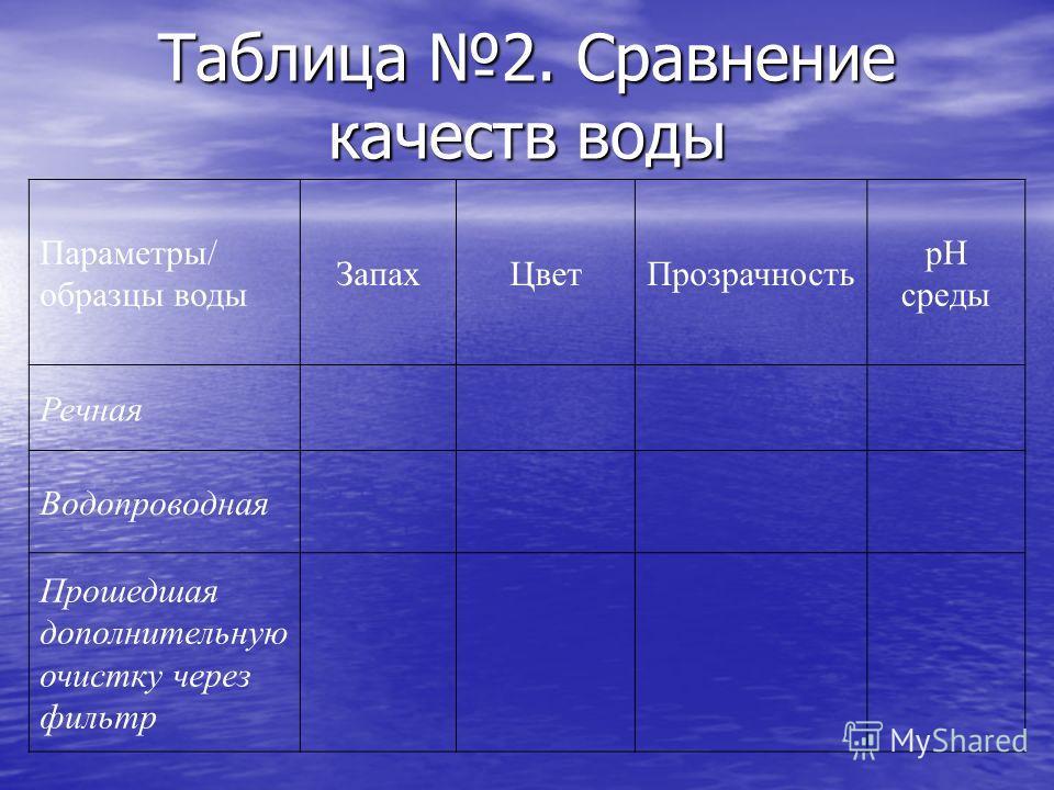Таблица 2. Сравнение качеств воды Параметры/ образцы воды ЗапахЦветПрозрачность рН среды Речная Водопроводная Прошедшая дополнительную очистку через фильтр