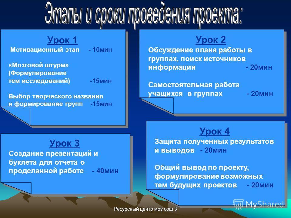 Ресурсный центр моу сош 3 Урок 1 Мотивационный этап - 10мин «Мозговой штурм» (Формулирование тем исследований) -15мин Выбор творческого названия и формирование групп -15мин Урок 1 Мотивационный этап - 10мин «Мозговой штурм» (Формулирование тем исслед