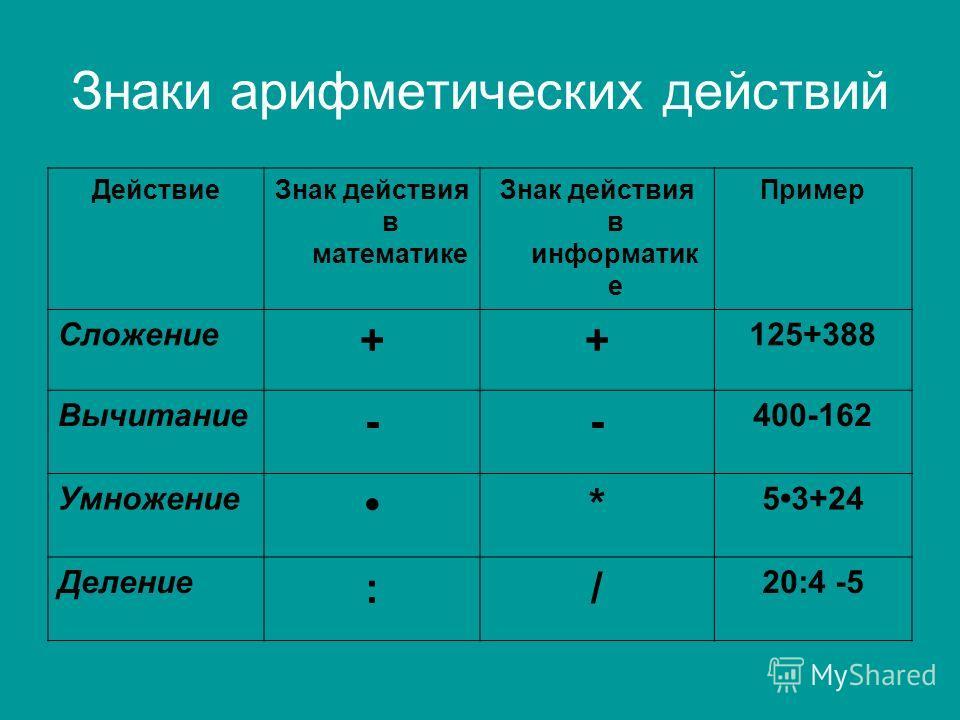 Знаки арифметических действий ДействиеЗнак действия в математике Знак действия в информатик е Пример Сложение ++ 125+388 Вычитание -- 400-162 Умножение * 53+24 Деление :/ 20:4 -5