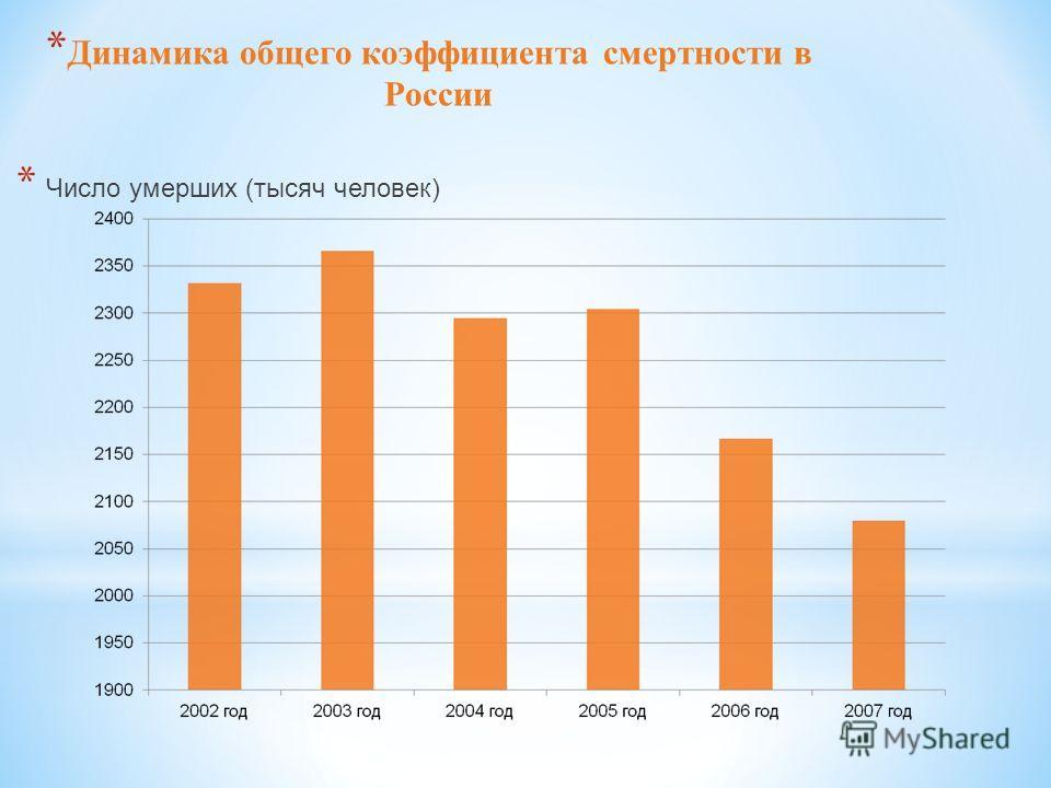 * Динамика общего коэффициента смертности в России * Число умерших (тысяч человек)