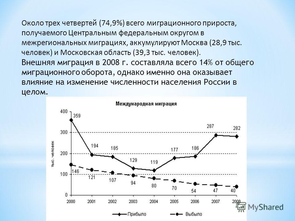 Около трех четвертей (74,9%) всего миграционного прироста, получаемого Центральным федеральным округом в межрегиональных миграциях, аккумулируют Москва (28,9 тыс. человек) и Московская область (39,3 тыс. человек). Внешняя миграция в 2008 г. составлял