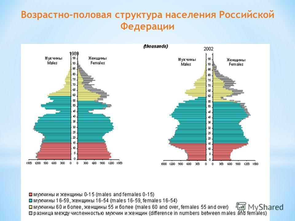 Возрастно-половая структура населения Российской Федерации