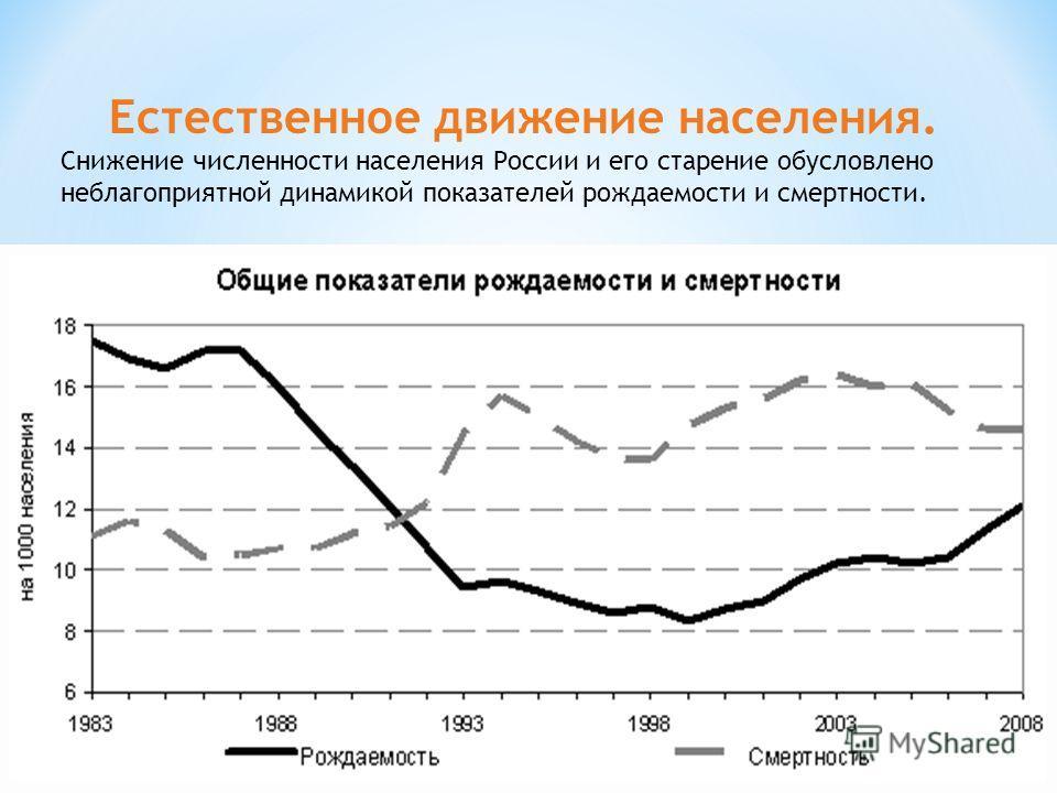 Естественное движение населения. Снижение численности населения России и его старение обусловлено неблагоприятной динамикой показателей рождаемости и смертности.