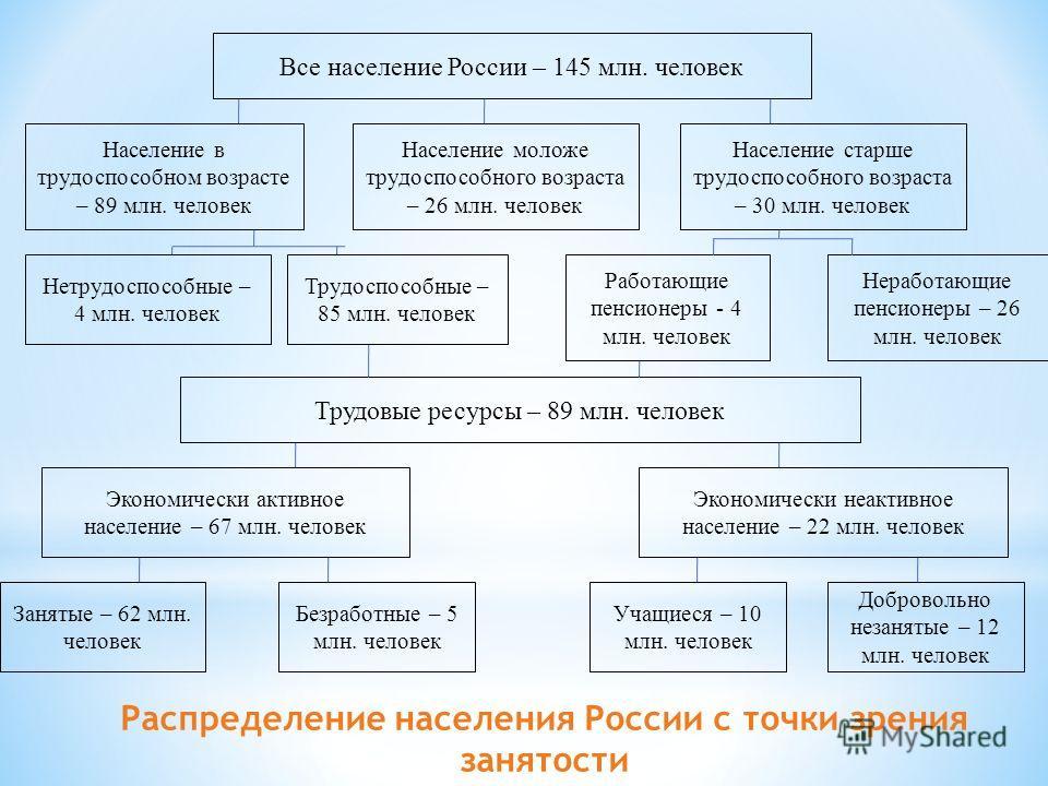 Все население России – 145 млн. человек Население в трудоспособном возрасте – 89 млн. человек Население моложе трудоспособного возраста – 26 млн. человек Население старше трудоспособного возраста – 30 млн. человек Нетрудоспособные – 4 млн. человек Тр