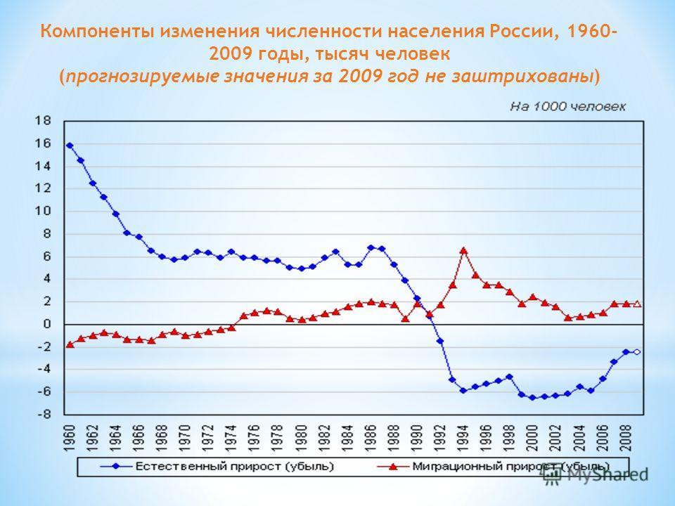 Компоненты изменения численности населения России, 1960- 2009 годы, тысяч человек (прогнозируемые значения за 2009 год не заштрихованы)
