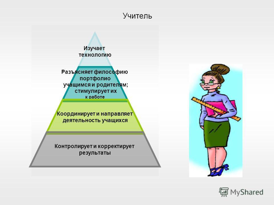 Учитель Изучает технологию Разъясняет философию портфолио учащимся и родителям; стимулирует их к работе Координирует и направляет деятельность учащихся Контролирует и корректирует результаты