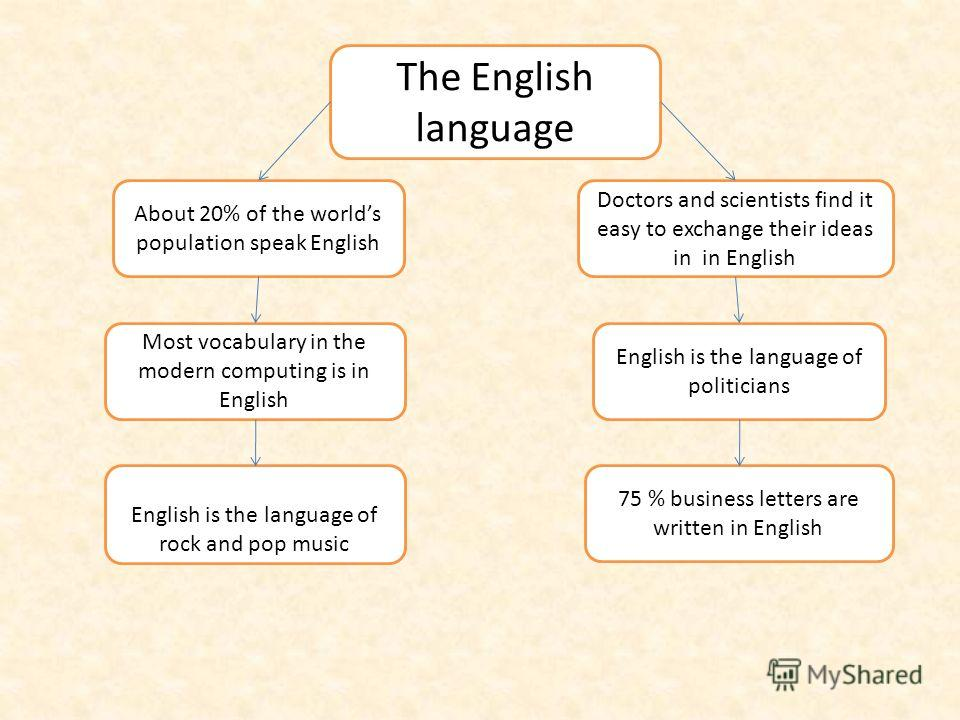 About 20% of the worlds population speak English Most vocabulary in the modern computing is in English English is the language of rock and pop music Doctors and scientists find it easy to exchange their ideas in in English English is the language of
