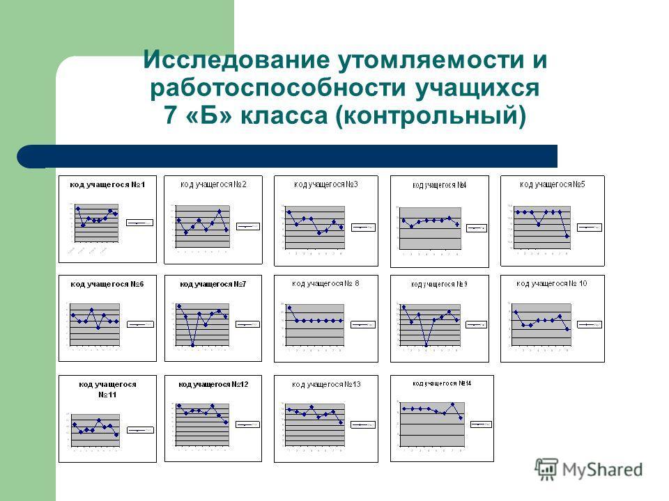 Исследование утомляемости и работоспособности учащихся 7 «Б» класса (контрольный)