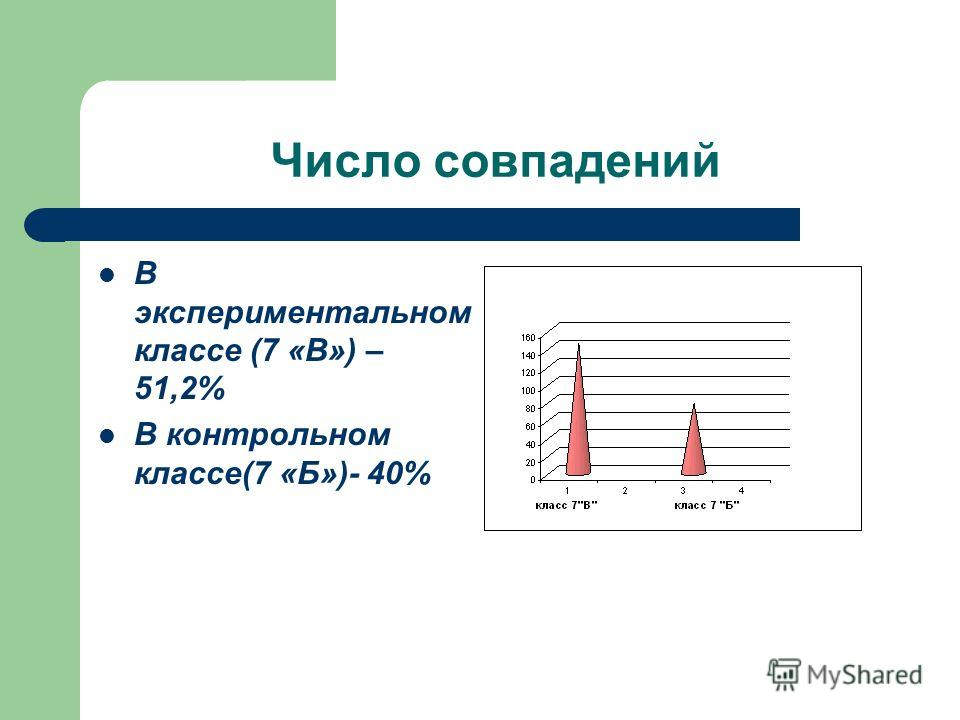 Число совпадений В экспериментальном классе (7 «В») – 51,2% В контрольном классе(7 «Б»)- 40%