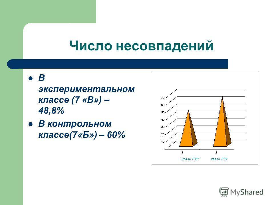 Число несовпадений В экспериментальном классе (7 «В») – 48,8% В контрольном классе(7«Б») – 60%