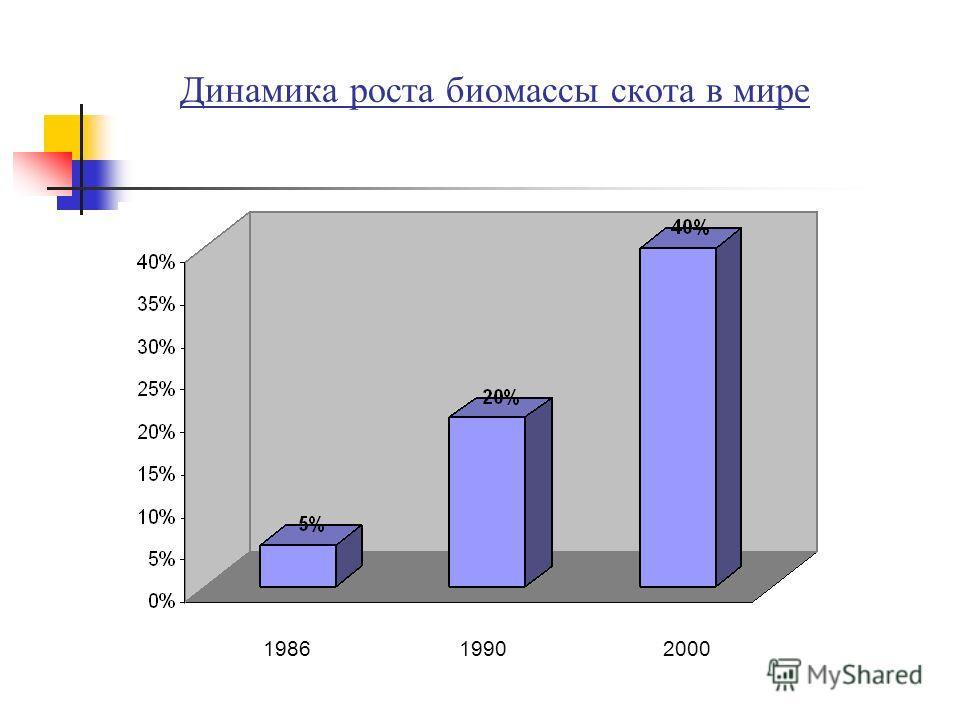 Динамика роста биомассы скота в мире 198619902000