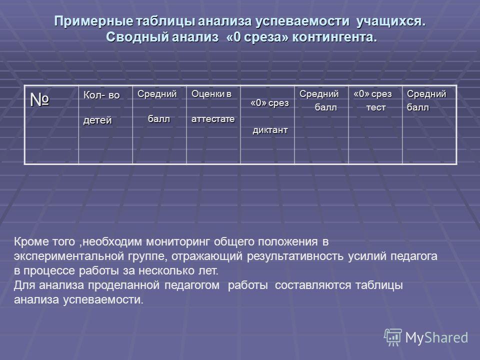 Примерные таблицы анализа успеваемости учащихся. Сводный анализ «0 среза» контингента. Примерные таблицы анализа успеваемости учащихся. Сводный анализ «0 среза» контингента. Кол- во детейСредний балл балл Оценки в аттестате «0» срез «0» срез диктант