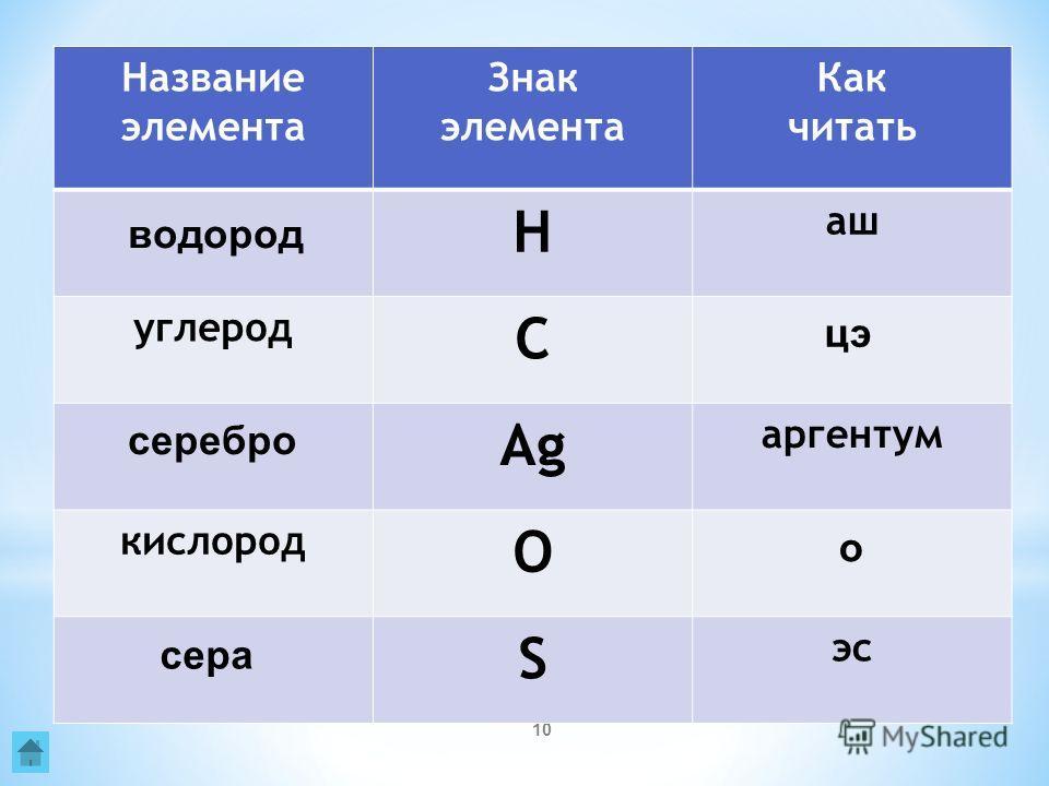 10 Название элемента Знак элемента Как читать H аш углерод C Ag аргентум кислород O S эс водород цэ серебро о сера