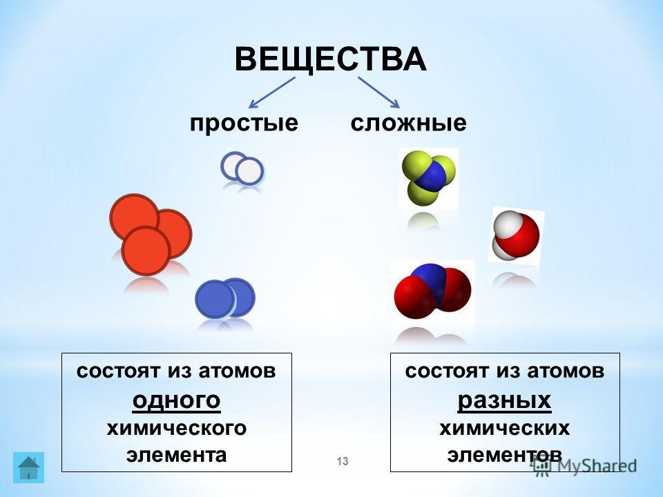 13 ВЕЩЕСТВА простыесложные состоят из атомов одного химического элемента состоят из атомов разных химических элементов