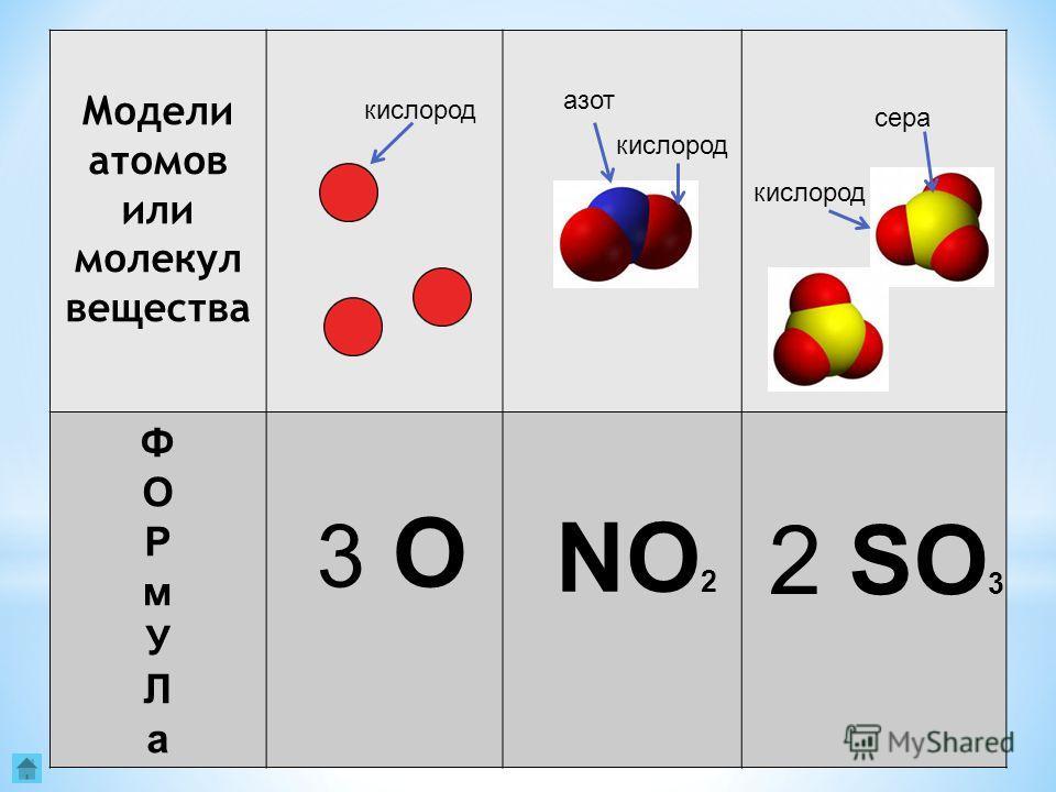 20 Модели атомов или молекул вещества ФОРмУЛаФОРмУЛа кислород азот кислород сера 3 О3 О NO 2 2 SO 3