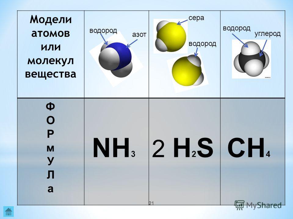 21 Модели атомов или молекул вещества ФОРмУЛаФОРмУЛа водород азот водород сера водород углерод NH 3 2 H 2 SCH 4